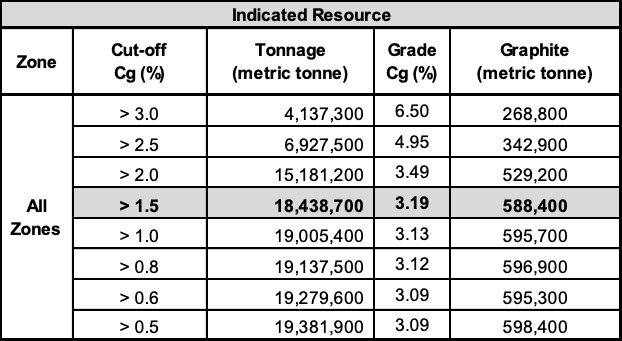 Indicated Resource