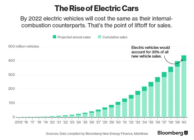EV Sales Graph
